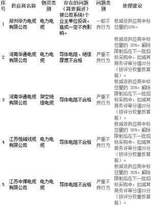 国网河南电力处理通报11家供应商不良行为