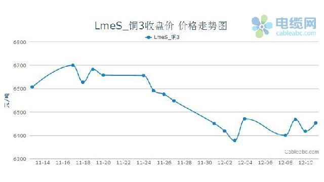 2014年电缆原材料(铜材)周度市场报告(12.8-12.12)