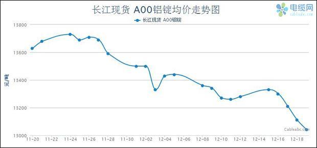 2014年电缆原材料(铝材)周度市场报告(12.15-12.19)