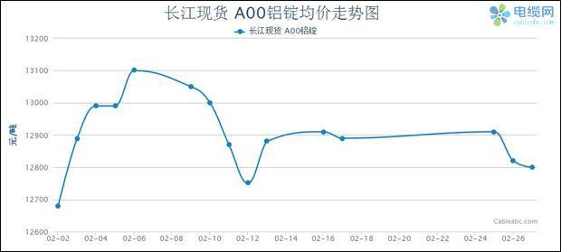 2015年2月电缆原材料(铝材)月度报告