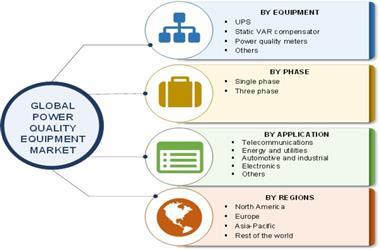2017-2023年电能质量设备市场将年增5.5%