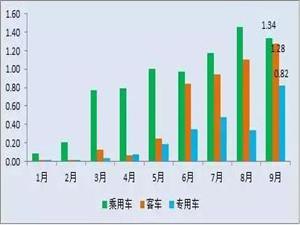 9月份我国动力电池装机总电量同比增长53%