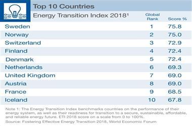 2018年各国能源转型指数公布 瑞典第一