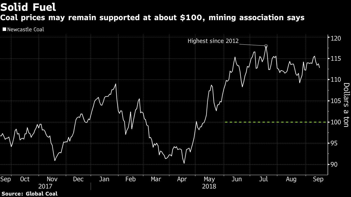 订单积压 供应困难 印尼煤炭出口受限