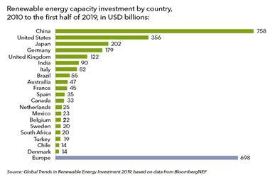 2010-2019全球可再生能源投资达2.6万亿美金