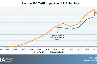 美太阳能协会:进口税恶果浮现 伤及自身损失严重