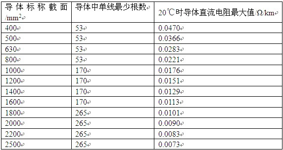 表1 铜导体结构和直流电阻 2.2 分割导体的设计 分割导体的设计思路,首先是计算分割导体实际截面积、设计分割导体股块的构成、计算分割导体直径及单个股块实际截面积、设计单个股块与单丝形状及排序、综合考量分割导体整体结构尺寸、分割导体除了导体外所需原辅材料等,本章节主要介绍分割导体实际截面积设计与股块设计。 2.