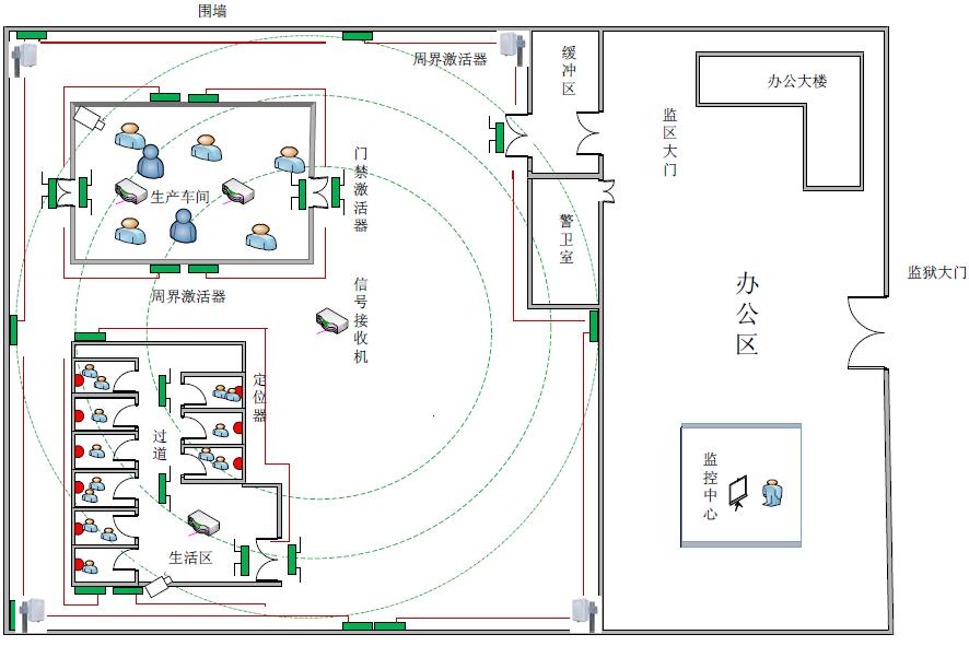 监狱系统整体设计图纸