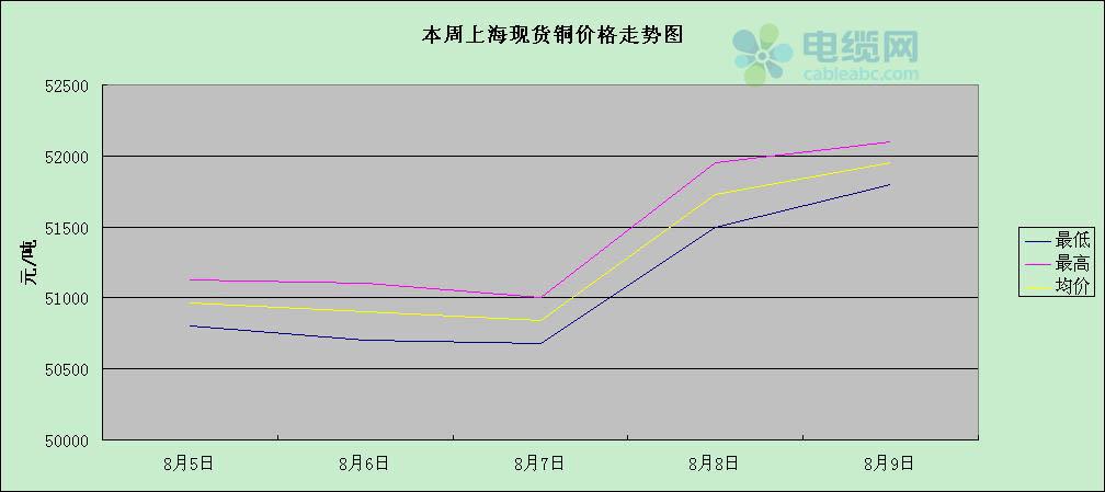 上海现货铜价格表及走势图(8.5-8.9)