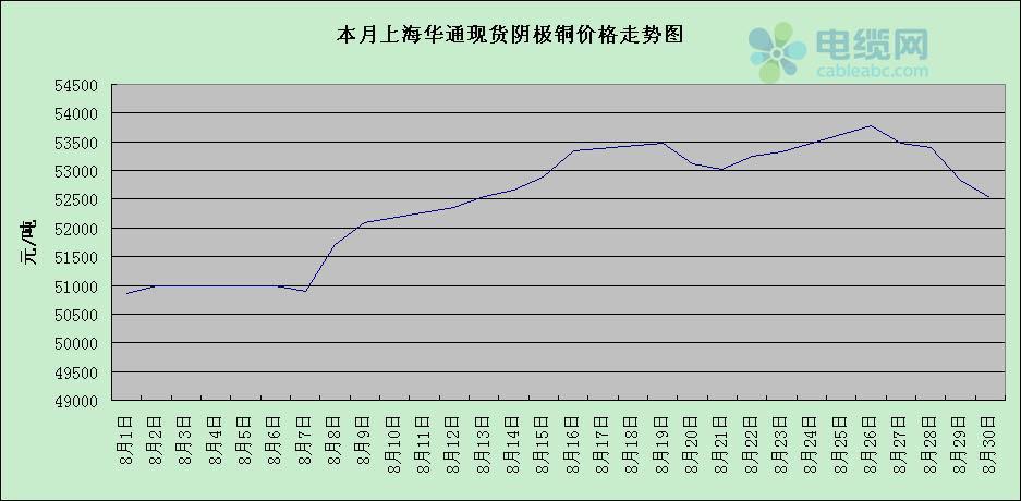 8月上海华通现货阴极铜价格走势图