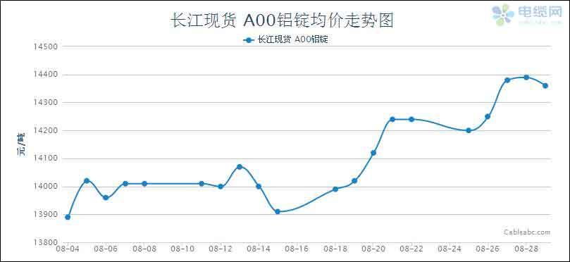 2014年8月电缆原材料(铝材)月度报告