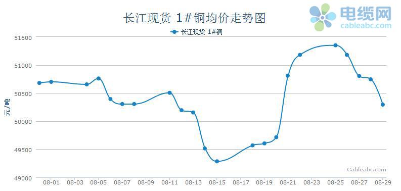 2014年8月电缆原材料(铜材)月度报告