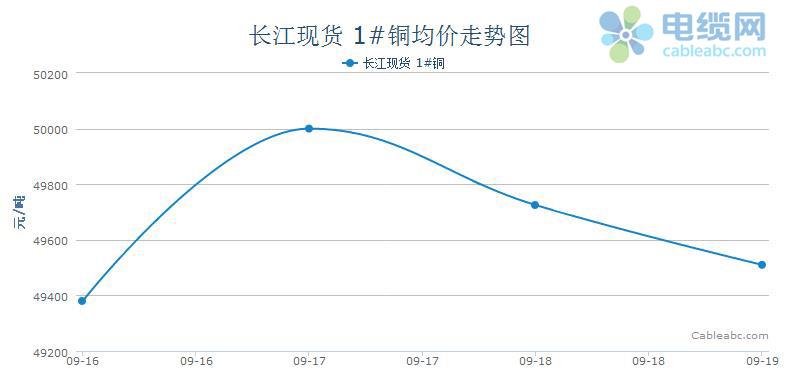 2014年电缆原材料(铜材)周度市场报告(9.15-9.19)