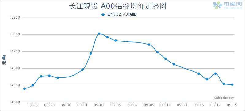 2014年电缆原材料(铝材)周度市场报告(9.15-9.19)