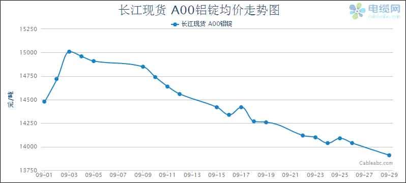 2014年9月电缆原材料(铝材)月度报告