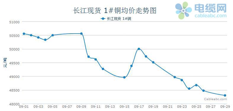 2014年9月电缆原材料(铜材)月度报告