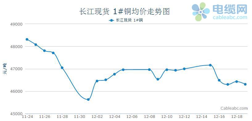 2014年电缆原材料(铜材)周度市场报告(12.15-12.19)