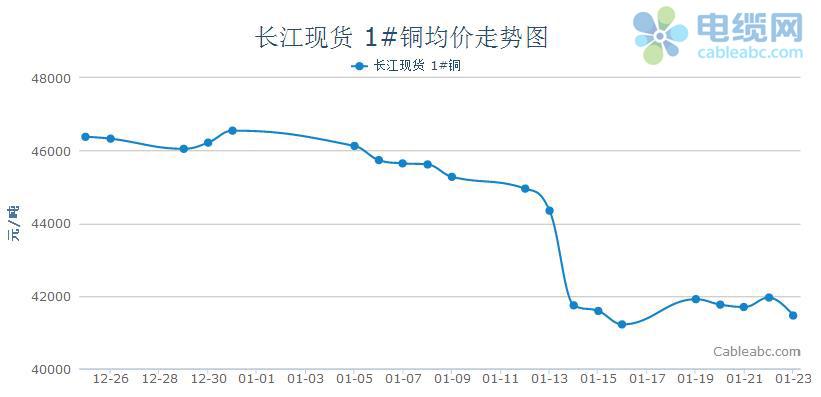2015年电缆原材料(铜材)周度市场报告(1.19-1.23)