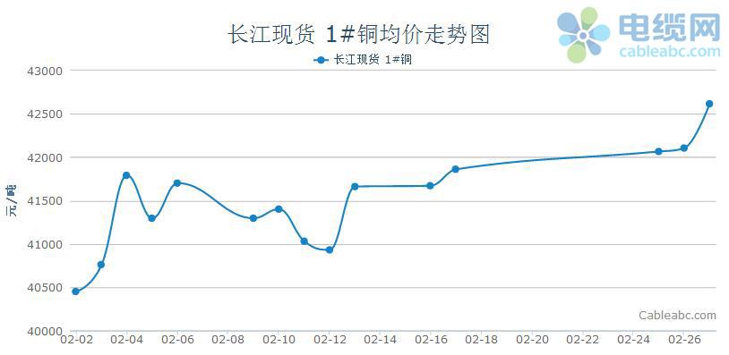 2月国内现货市场铜价走势分析