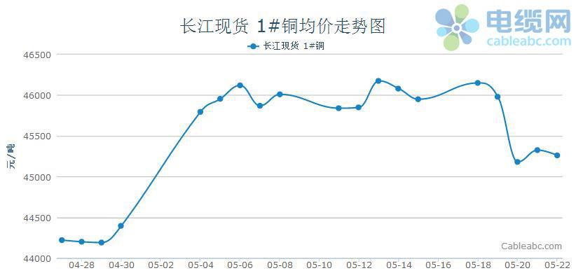 2015年电缆原材料(铜材)周度市场报告(5.18-5.22)