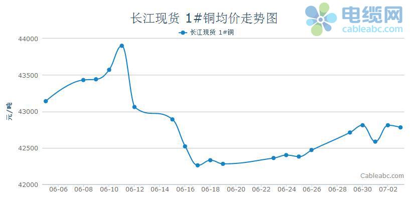 2015年6月电缆原材料(铜材)月度报告