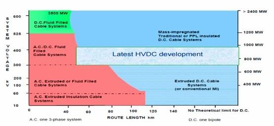 浅谈海底电缆设计,生产,运输与敷设